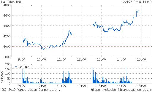 マクアケ株価掲示板